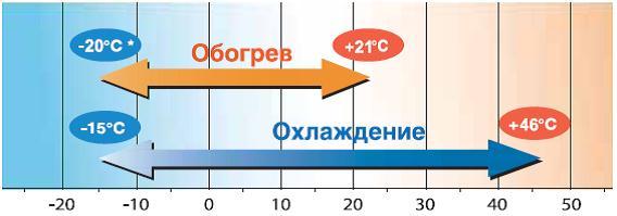 FDTC VD temperatura